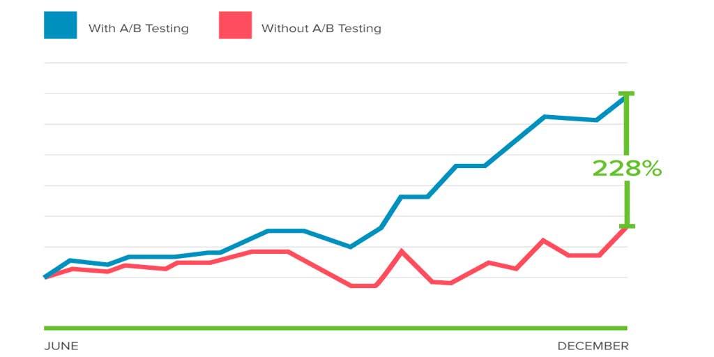 Cómo impulsar las ventas con los test A/B